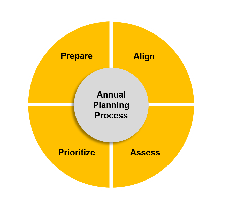 02 Annual Planning Process