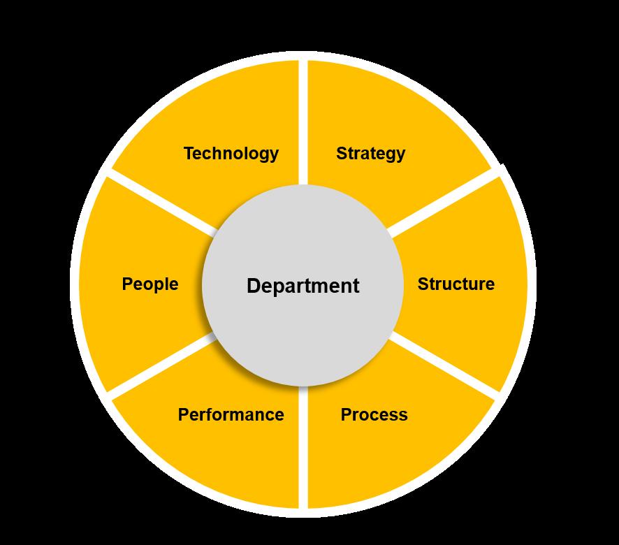 03 Department Assessment