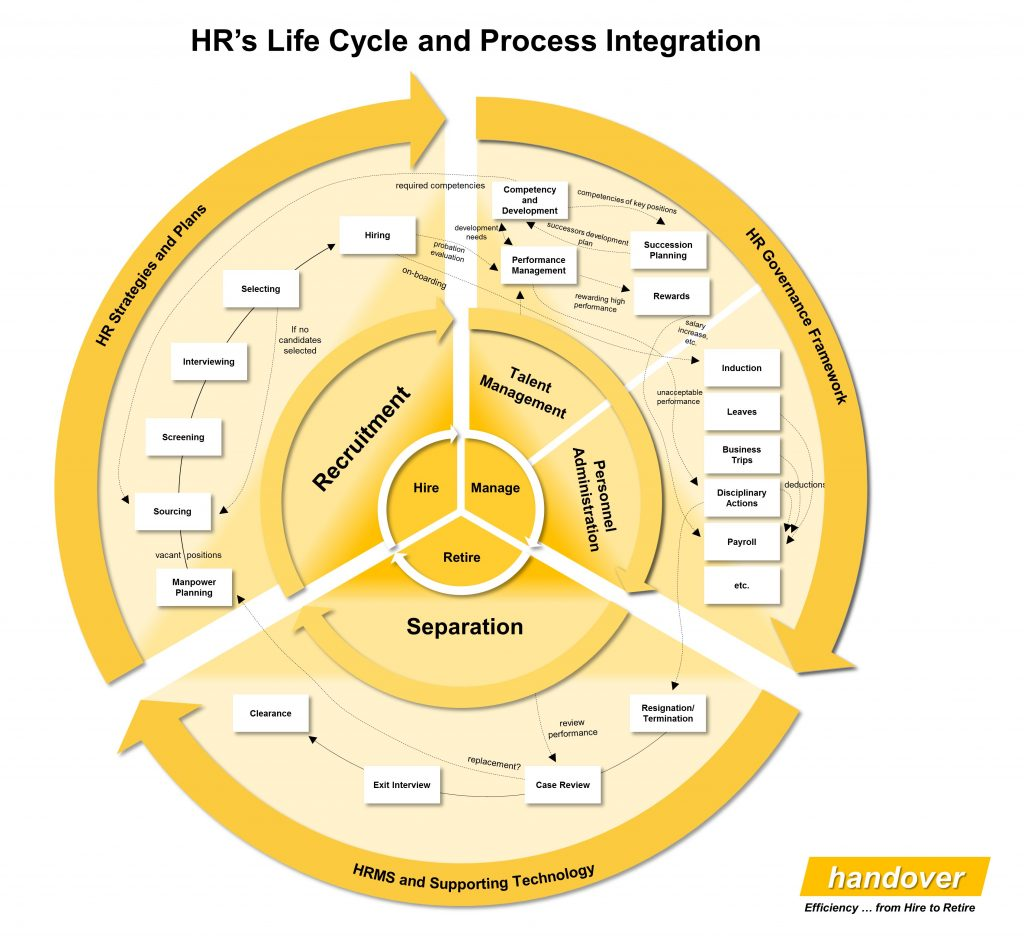 HR Lifecycle